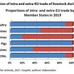 Figure 1: Proportion of intra and extra-EU trade of livestock during 2019.