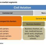 Figure 3: Civil aviation market segments