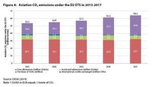 Figure 4: Aviation CO2 emissions under the EU ETS in 2013-2017