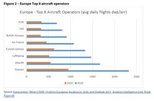 Figure 2 – Europe Top 8 aircraft operators