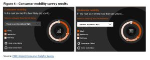 Figure 4 – Consumer mobility survey results