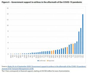 Figure 6 – Government support to airlines in the aftermath of the COVID-19 pandemic