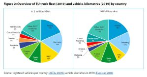 Figure 2: Overview of EU truck fleet (2019) and vehicle-kilometres (2019) by country