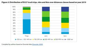 Figure 3: Distribution of EU27 truck trips, vkm and tkm over distances classes based on year 2019