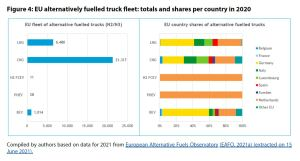 Figure 4: EU alternatively fuelled truck fleet: totals and shares per country in 2020