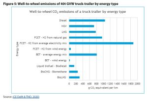 Figure 5: Well-to-wheel emissions of 40t GVW truck-trailer by energy type