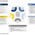 Figure 3: AI for smart cities