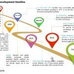 Figure 2: GNSS development timeline