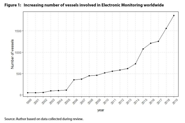 Figure 1: Increasing number of vessels involved in Electronic Monitoring worldwide