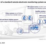 Figure 3: Overview of a standard remote electronic monitoring system set‐up