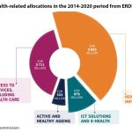 Figure 2: Health-related allocations in the 2014-2020 period from ERDF and ESF