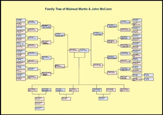 Sample chart A