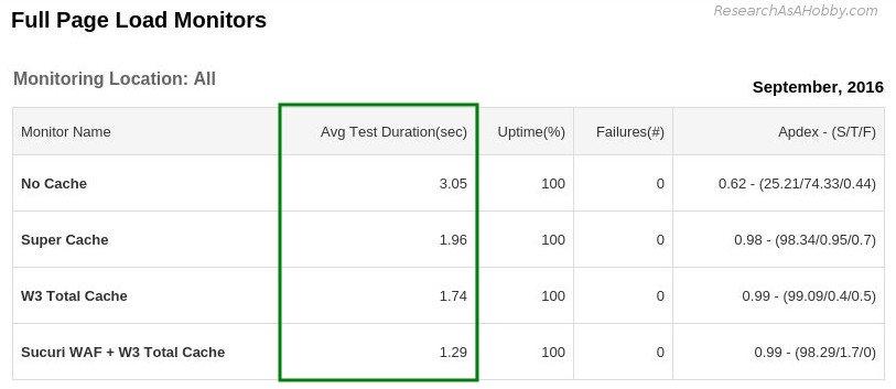 The Best WordPress Caching Plugins Speed Test: W3 Total