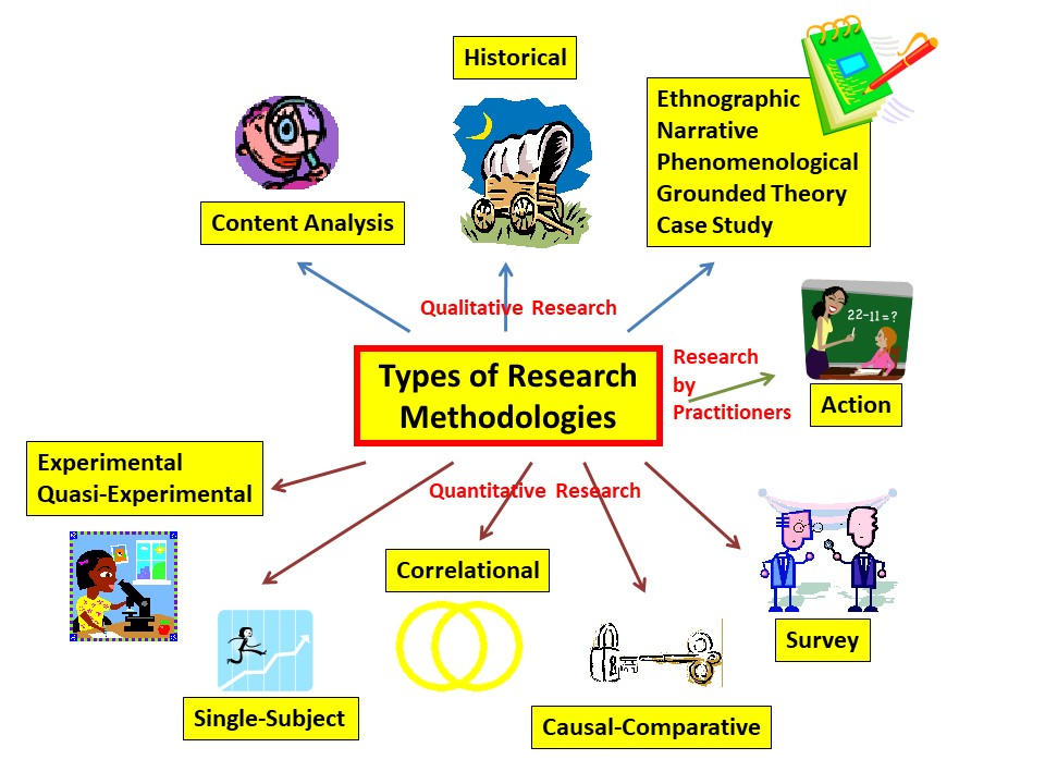 types of research educational