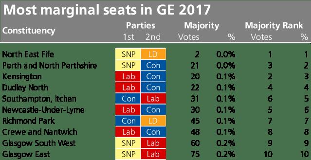 The top ten most marginal seats in GE 2017