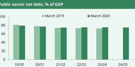 Public sector net debt, % GDP