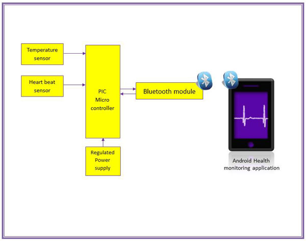 Wireless Devices Of A Work Using On Wiring Diagram For A Smart House