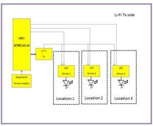 LIFI Based Indoor Navigation for Blind DIY Kit UNO ATMEGA328