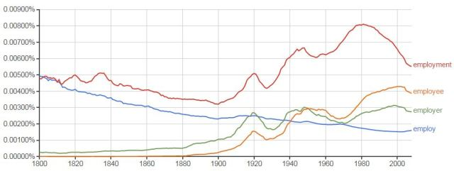ngram employer
