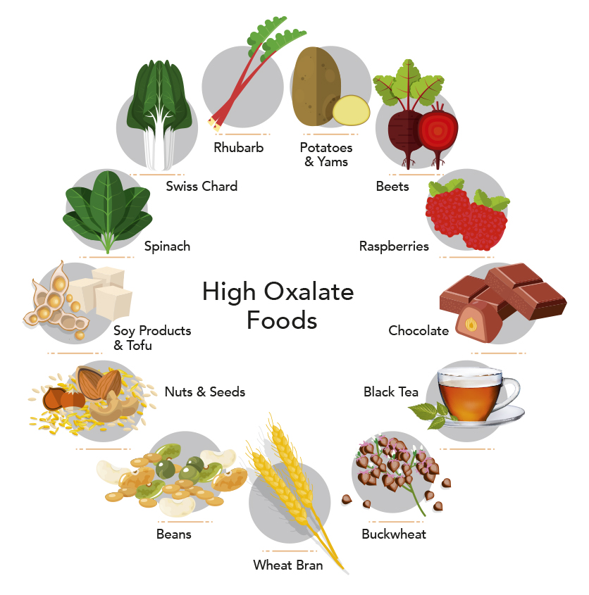 List High Oxalate Foods Kidney Stones