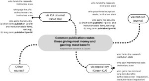 infographic about Open Access publishing