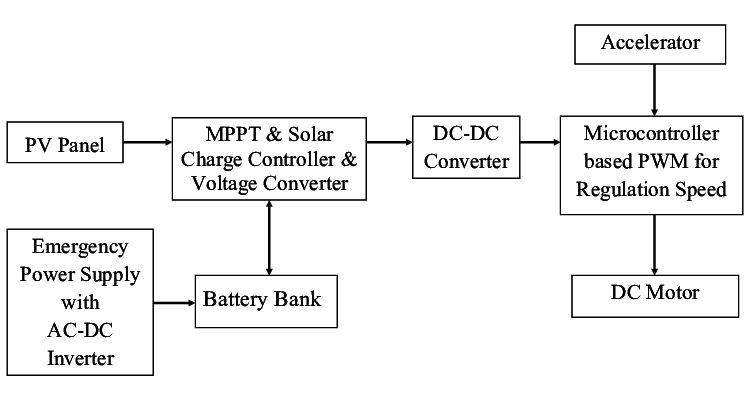 Block Diagram Of Proposed Solar Powered Microcontroller