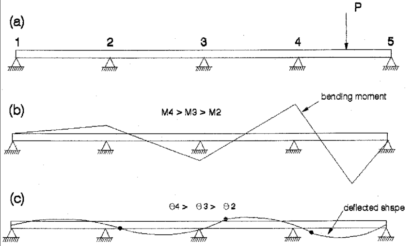 (a) Continuous Beam With Concentrated Load. The Material