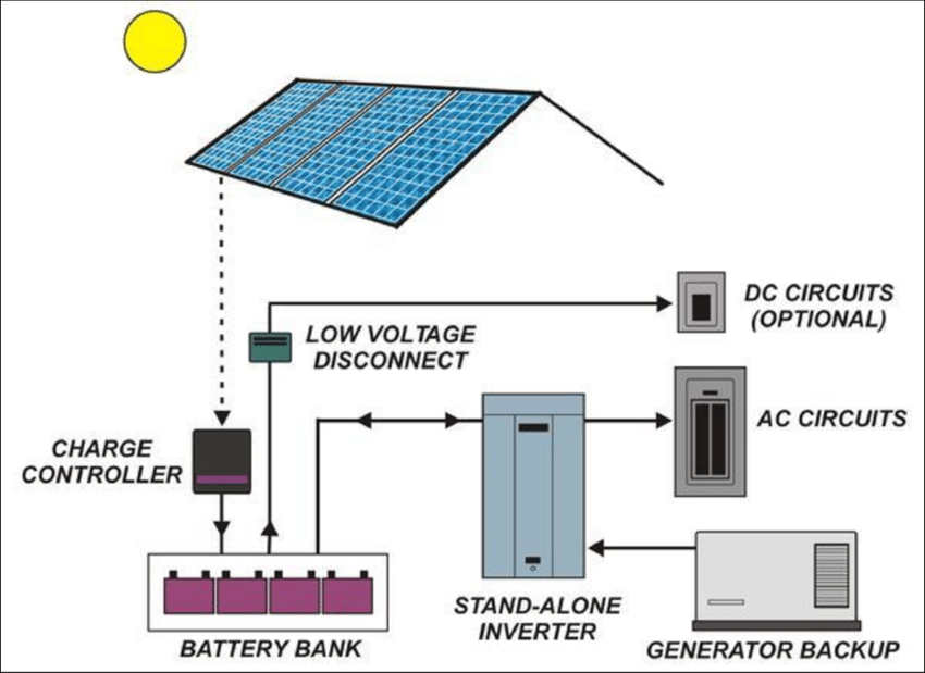 Off-grid PV System Schematic