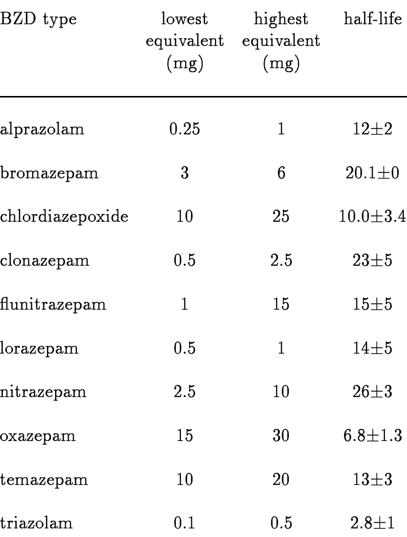 Benzodiazepine Equivalency Table : benzodiazepine, equivalency, table, Doses, Equivalent, Diazepam, Their, Lives, Download, Table