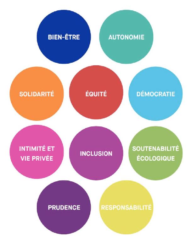 Par Là Ou Par-là : par-là, Valeurs, Source, Principes, Affirmés, Déclaration, De..., Download, Scientific, Diagram