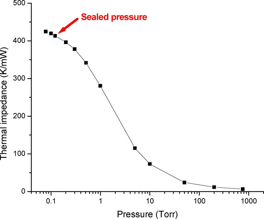 Thermal Impedance Of A Pirani Gauge At Different Pressure