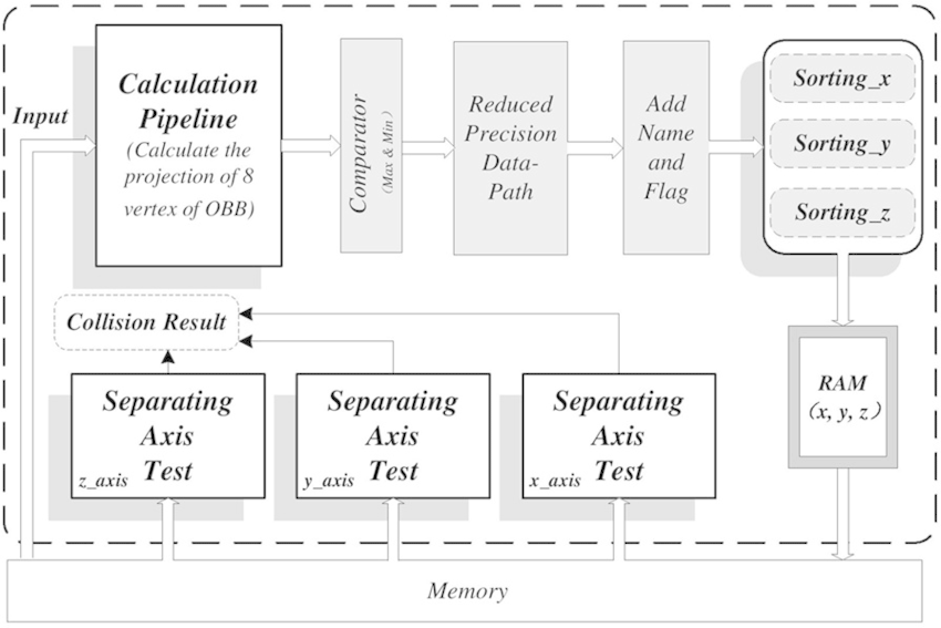 Top-level Structure For The Hardware Architecture Includes