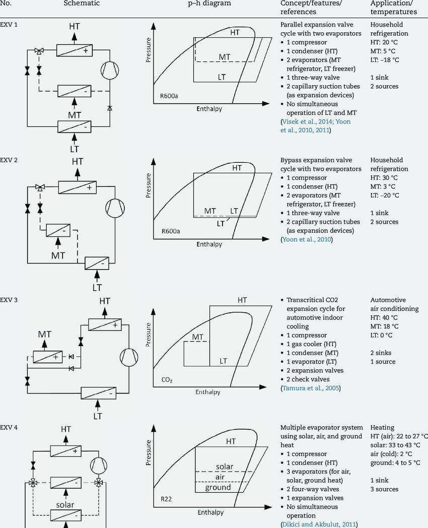 Refrigeration Cycle Ph Diagram : refrigeration, cycle, diagram, Schematics, Corresponding, Diagrams, Various, Expansion, Valve..., Download, Table
