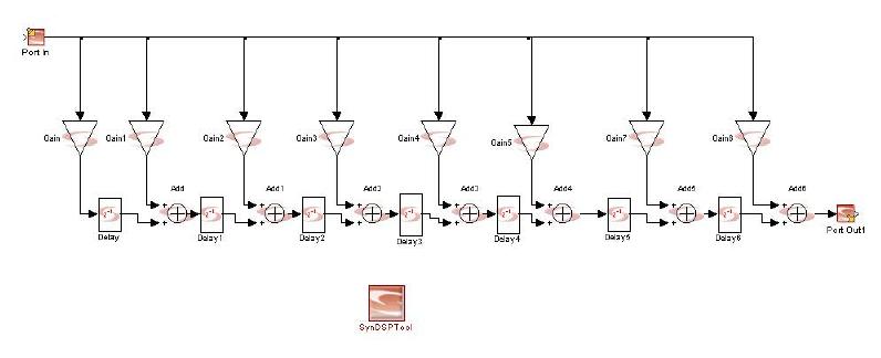 5: Simulink Model For An 8-tap FIR Filter.