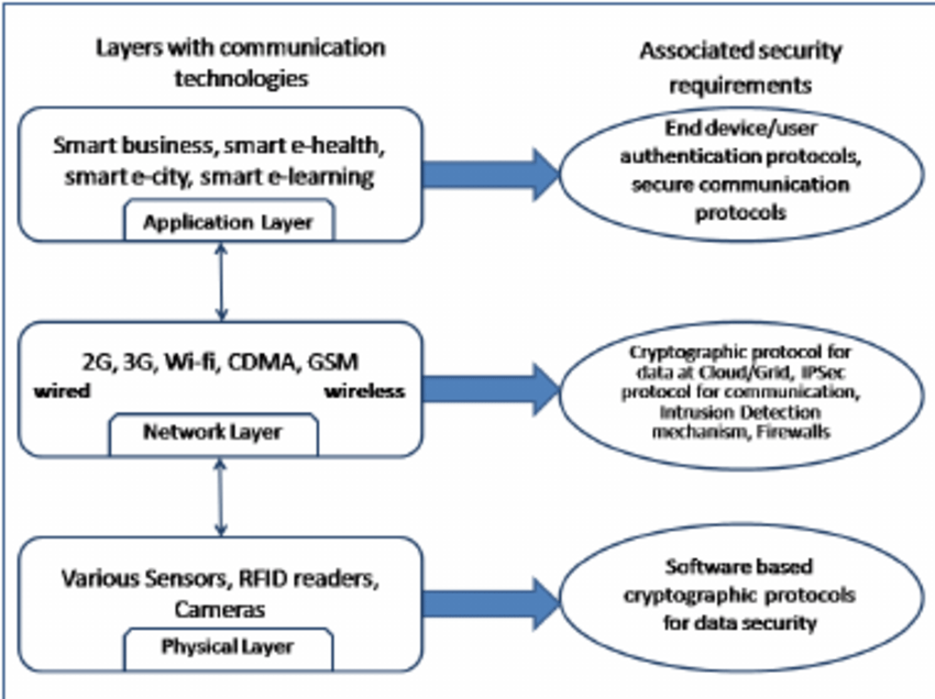 Iot Security Architecture  Download Scientific Diagram