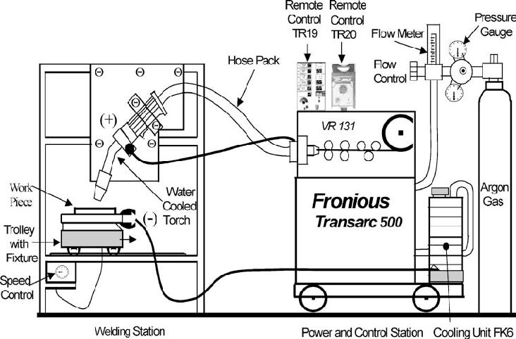 A Schematic Diagram Of MIG Welding Setup