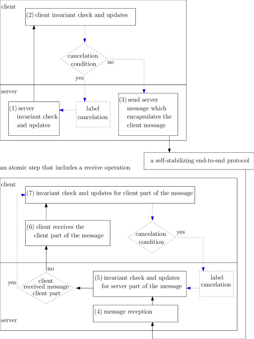 Parts Of A Check Diagram : parts, check, diagram, Composition, Server, Client, Algorithms., Normal, Lines..., Download, Scientific, Diagram