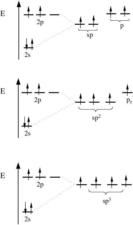 C Valence Electrons : valence, electrons, Three, Kinds, Hybridization, Valence, Electrons, Carbon, Download, Scientific, Diagram