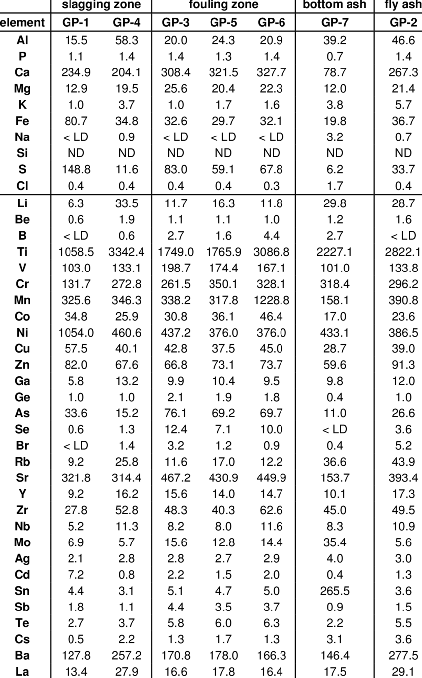 1kg Berapa Gram : berapa, Major, Trace, Elements, Concentrations, Of..., Download, Table
