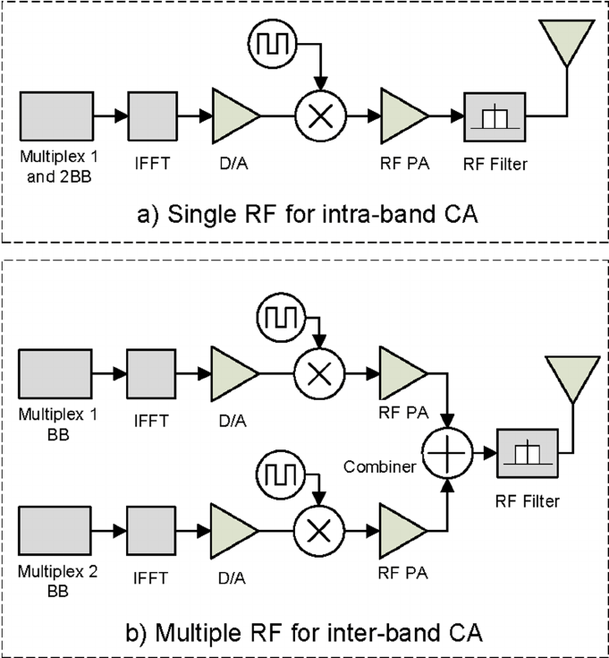 Ue Transceiver Architecture For Supporting Ca (a) Single