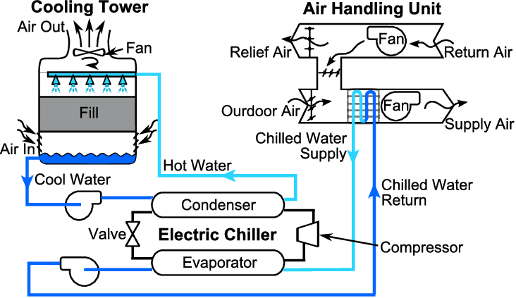 Schematic Of A Typical Chilled-water System.