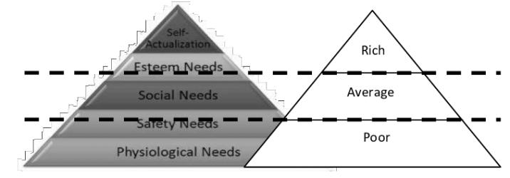 Hierarchy of Social Classes with Corresponding Needs Download Scientific Diagram