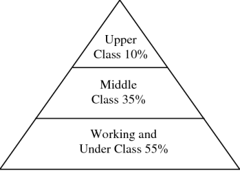 Proportions of Social Classes when Forced to a Pyramid Shape Source: Download Scientific Diagram