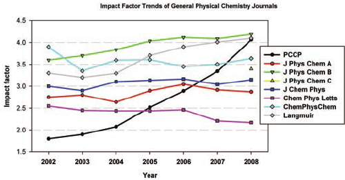Trends Of Impact Factors Of Some Journals In Physical