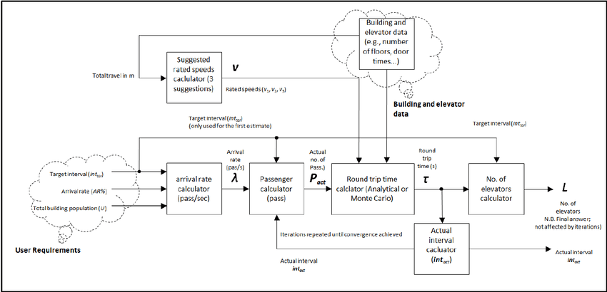 Block Diagram Showing The Automated Optimal Design