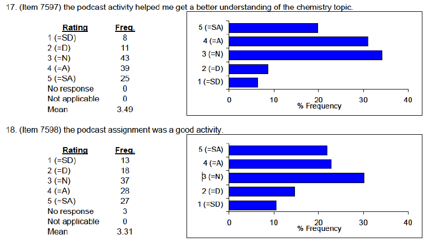 Frequency Distributions In Likert Scale Items For The