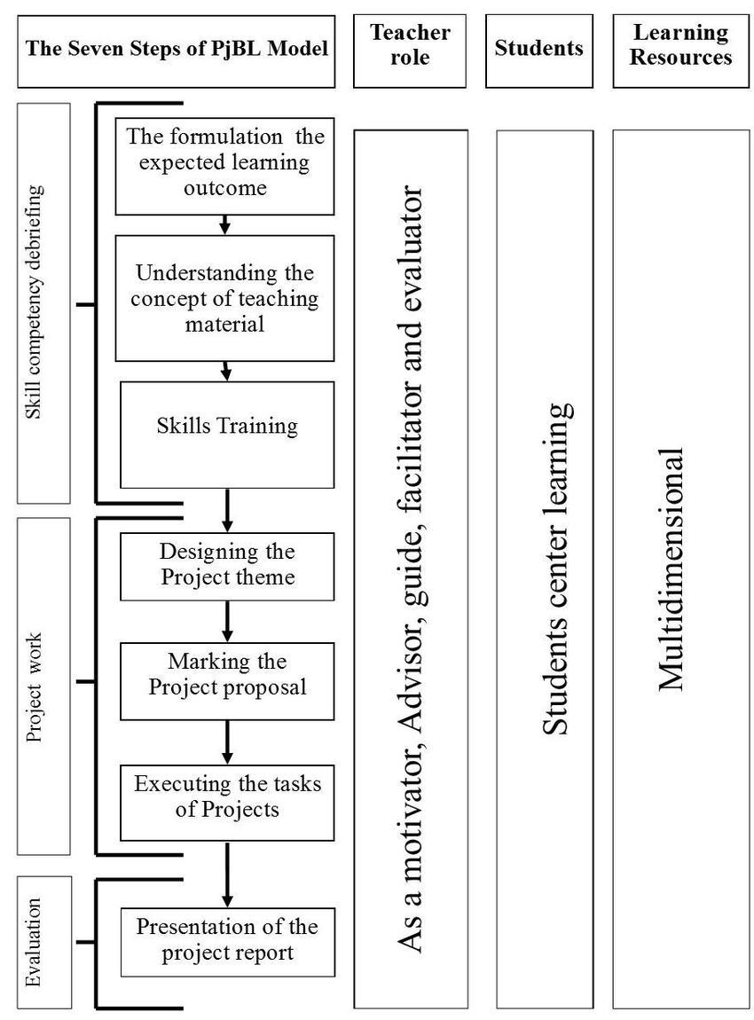 Langkah-langkah Pbl : langkah-langkah, Seven, Steps, Model, Download, Scientific, Diagram