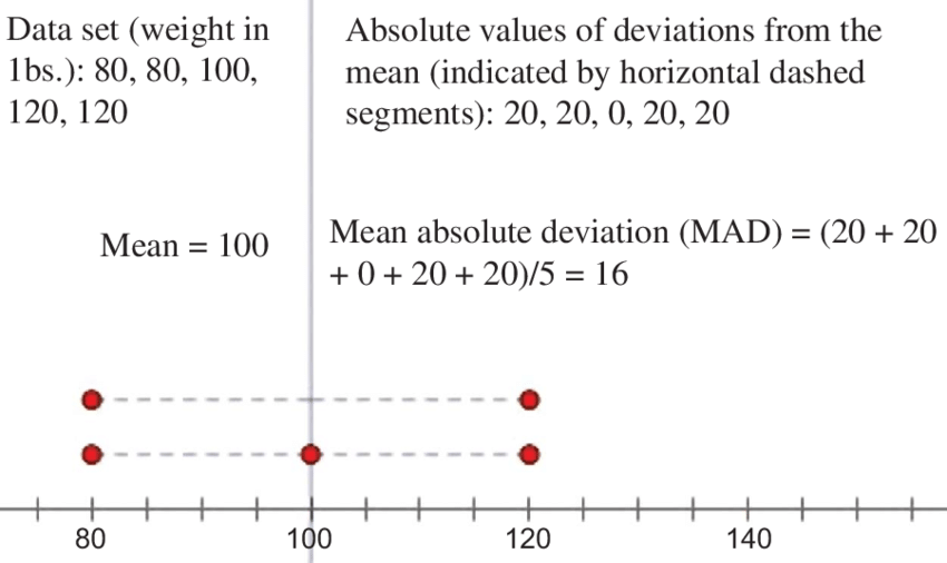 Mean Absolute Deviation (MAD) Example For A Data Set With