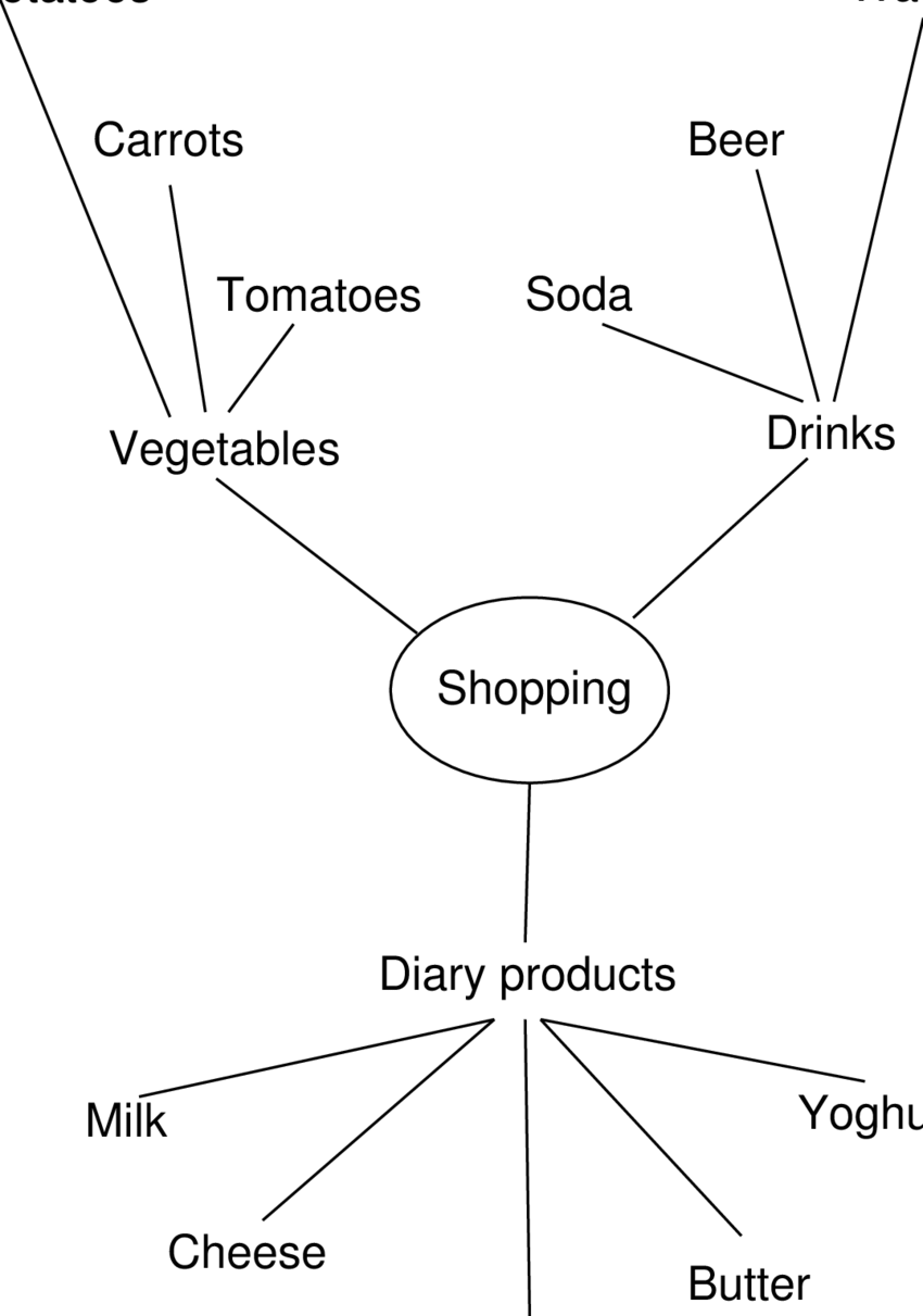 Mind Map Ipa : Mapping, Shopping, Download, Scientific, Diagram