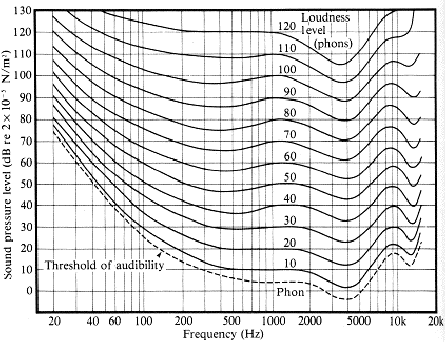 A graph representing the absolute lowest threshold of